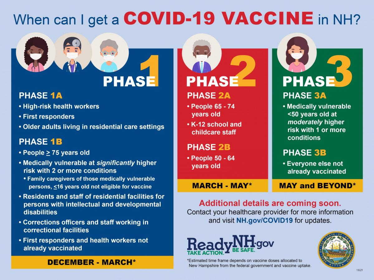 explains the phases of the covid-19 vaccine